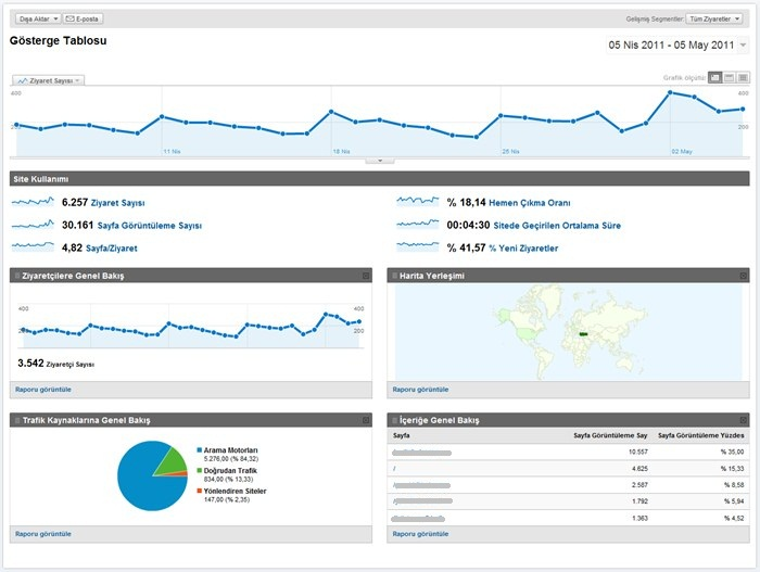 google-analytics-gosterge-tablosu.jpg