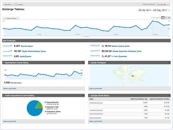 Google Analytics Gösterge Tablosu
